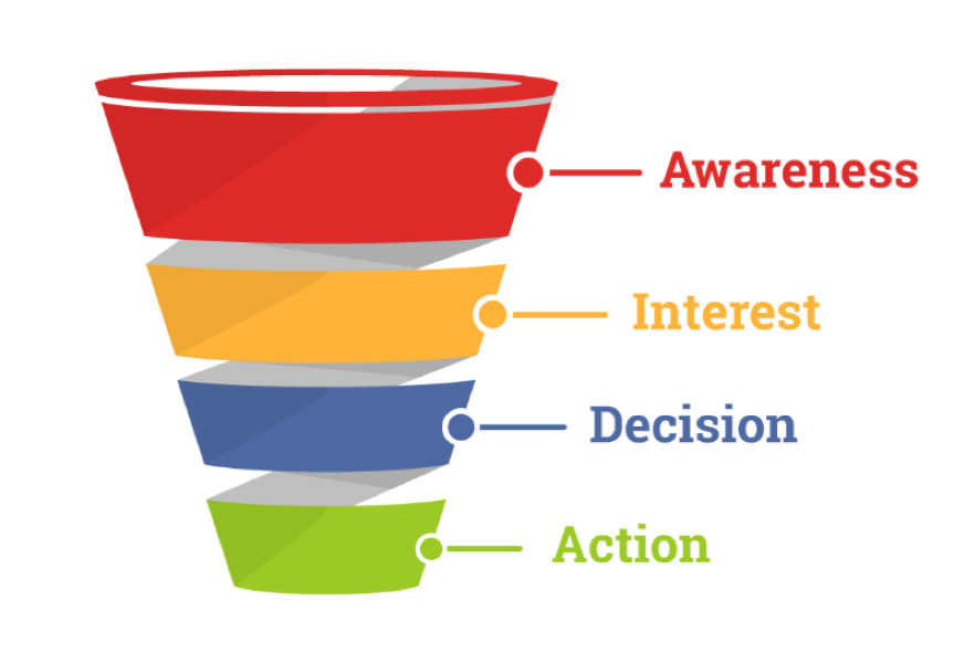 """A funnel illustration with four layers labeled """"awareness, interest, decision, action"""""""