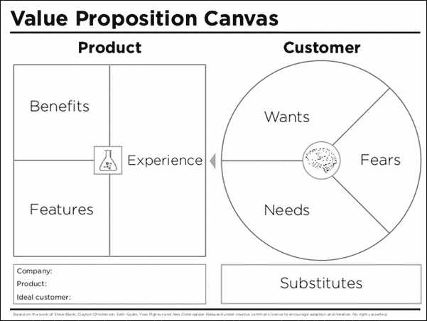 A square on the left labelled product and divided into thirds labelled benefits, features and experience. A circle to the right labelled customer divided into thirds labelled wants, needs and fears.